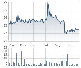 Diễn biến giá cổ phiếu BCI 6 tháng qua