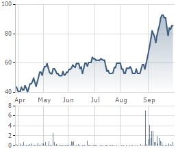 Biến động giá cổ phiếu TAC trong 6 tháng