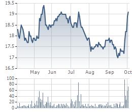 Diễn biến giá cổ phiếu ACB 6 tháng qua