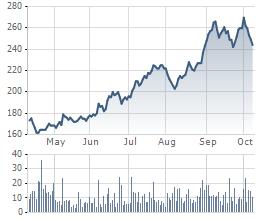Cổ phiếu CTD điều chỉnh sau khi tạo đỉnh