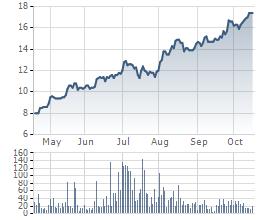 Cổ phiếu VIS tăng gấp đôi trong 6 tháng qua