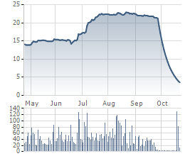 Cổ phiếu BII đã cướp đi hơn 1.200 tỷ đồng của nhà đầu tư trong chưa đầy 1 tháng