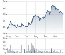 Diễn biến cổ phiếu PGI 6 tháng qua