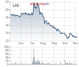Cổ phiếu LAS lao dốc mạnh từ tháng 7