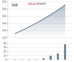 Biến động cổ phiếu SAB kể từ khi niêm yết