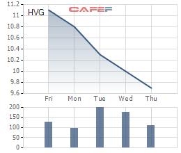 Diễn biến HVG trong tuần