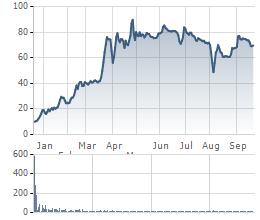 Giá cổ phiếu VEF từ khi lên Upcom