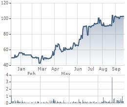 Giá cổ phiếu SGN từ khi lên Upcom