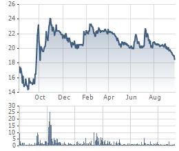 Giá cổ phiếu PHP kể từ khi lên sàn.
