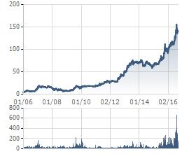 Giá cổ phiếu Vinamilk đã tăng gấp 30 lần so với khi niêm yết vào đầu năm 2006