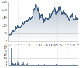 Biến động giá cổ phiếu VCF từ khi niêm yết năm 2011
