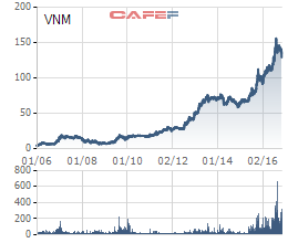Cổ phiếu Vinamilk tăng gấp nhiều lần kể từ thời điểm niêm yết cho thấy sức hấp dẫn của ngành hàng tiêu dùng với giới đầu tư