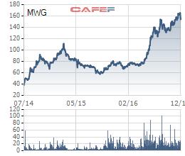 Cổ phiếu MWG tăng gần gấp 4 lần kể từ khi niêm yết