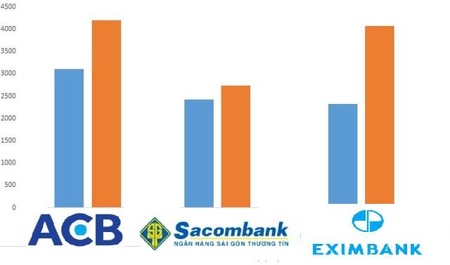 Bộ 3 ngân hàng từng có lợi nhuận trên 2.000 tỷ đến hơn 4.000 tỷ trong giai đoạn 2010- 2011(màu xanh 2010, màu vàng 2011)