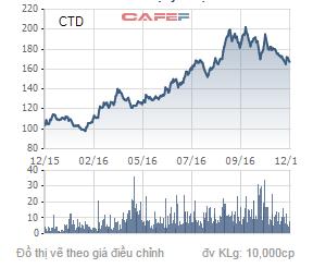Biến động giá cổ phiếu CTD trong 1 năm qua.