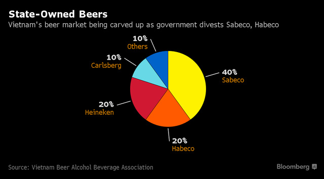 Thị phần bia Việt Nam chủ yếu nằm trong tay Sabeco, Heineken, Habeco và Carlsberg