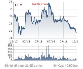Biến động giá cổ phiếu HCM trong 1 năm qua.