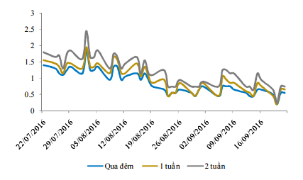 Diễn biến lãi suất liên ngân hàng. Nguồn BVSC/Bloomberg.