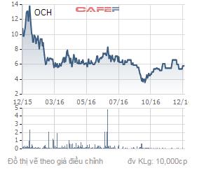 Biến động giá cổ phiếu OCH trong 1 năm qua.