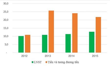 Lợi nhuận và số dư tiền hàng năm (cuối năm) của NXB Trẻ (Đơn vị: Tỷ đồng)