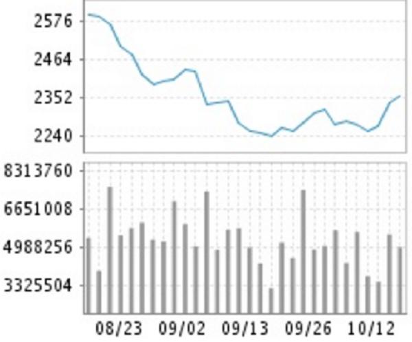 Diễn biến giá thép cây (bảng trên, đơn vị: Nhân dân tệ) và khối lượng giao dịch (bảng dưới, đơn vị: tấn)