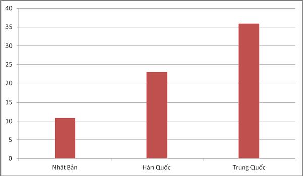 Biểu đồ trị giá kim ngạch của 3 thị trường nhập khẩu lớn nhất của Việt Nam, tính đến hết tháng 9 (đơn vị tính tỷ USD). Biểu đồ: T.Bình.