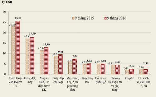 Kim ngạch xuất khẩu 10 nhóm mặt hàng lớn nhất.