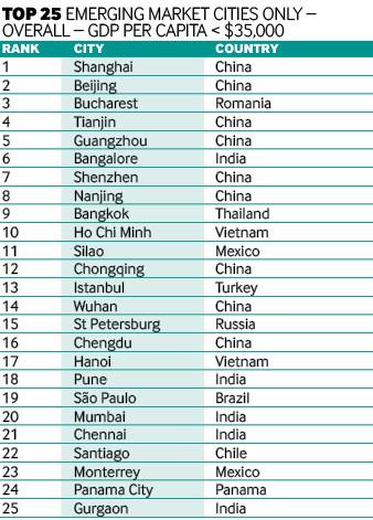 25 thành phố thu hút vốn đầu tư nước ngoài (FDI) nhiều nhất ở các thị trường mới nổi. Nguồn: fdiintelligence