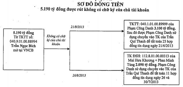 Toàn cảnh 7 phi vụ rút tiền của Phạm Công Danh và đồng phạm ở Ngân hàng Xây Dựng - Ảnh 3.