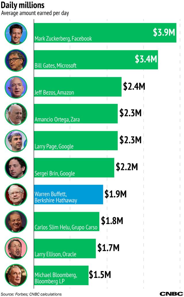 Các tỷ phú kiếm bao nhiêu tiền mỗi ngày? - Ảnh 1.