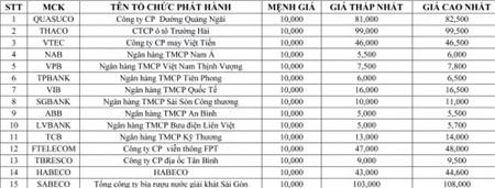 Giá tham khảo cổ phiếu OTC(cập nhật ngày 28/9/2016)