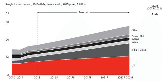 Dự đoán nhu cầu kim cương (tỷ USD). CAGR=tốc độ tăng trưởng kép hàng năm (%)