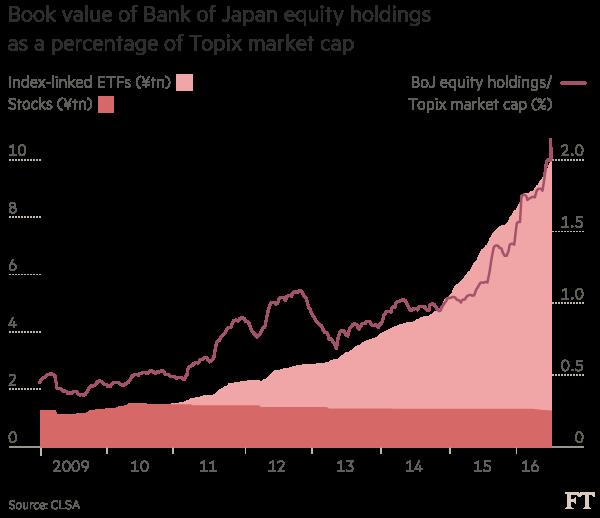 BOJ và chứng khoán Nhật: Mối quan hệ bóp méo thị trường - Ảnh 2.