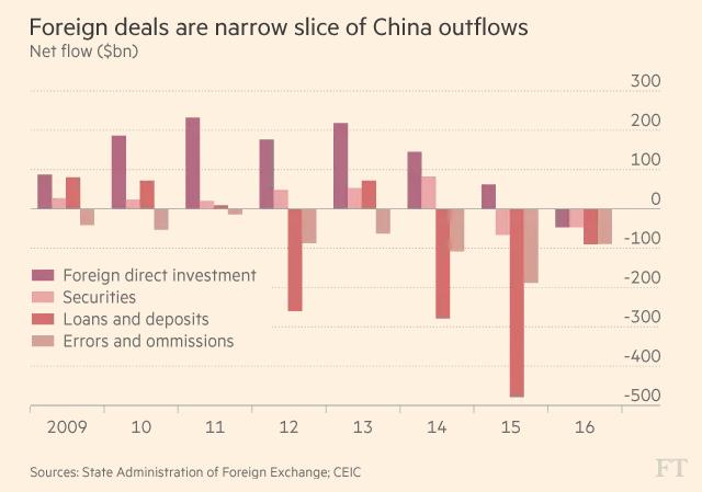 Nguồn vốn nước ngoài đang tháo chạy khỏi Trung Quốc? (tỷ USD)