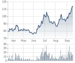 Biến động giá cổ phiếu DHG trong 6 tháng gần đây.