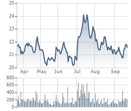 Biến động giá cổ phiếu SSI trong 6 tháng gần đây.