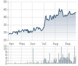 Diễn biến giá cổ phiếu D2D trong 6 tháng gần đây.