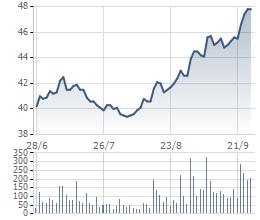 Biến động giá cổ phiếu FPT trong 3 tháng gần đây.