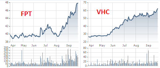 Diễn biến giá cổ phiếu FPT và VHC trong 6 tháng gần đây.