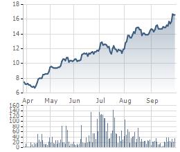 Biến động giá cổ phiếu VIS trong 6 tháng gần đây.