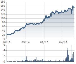 Biến động giá cổ phiếu MAS trong 3 năm gần đây.