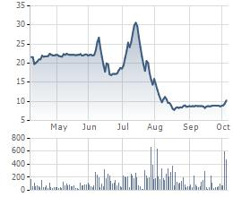 Biến động giá cổ phiếu HKB trong 6 tháng gần đây.