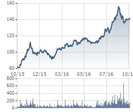 Biến động giá cổ phiếu VNM trong 1 năm gần đây.