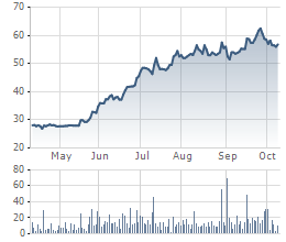 Diễn biến giá cổ phiếu VHC trong 6 tháng gần đây.