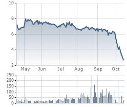 Diễn biến giá cổ phiếu DPS trong 6 tháng gần đây.