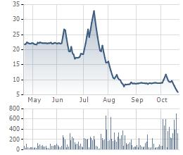 Diễn biến giao dịch cổ phiếu HKB trong 6 tháng gần đây.