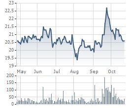 Diễn biến cổ phiếu REE trong 6 tháng gần đây.