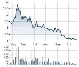 Diễn biễn giá cổ phiếu SAM trong 6 tháng gần đây.