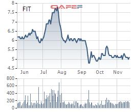 Diễn biến giá cổ phiếu FIT trong 6 tháng gần đây.