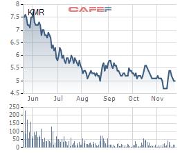 Biến động giá cổ phiếu KMR trong 6 tháng gần đây.